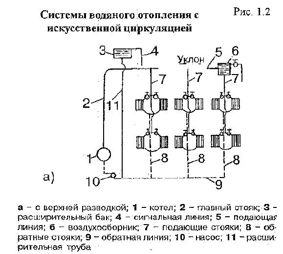 Принцип работы открытой системы отопления с циркуляционным насосом