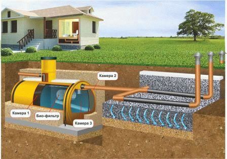 Что делать, если грунтовые воды слишком близко - виды грунтовых вод, как избавиться