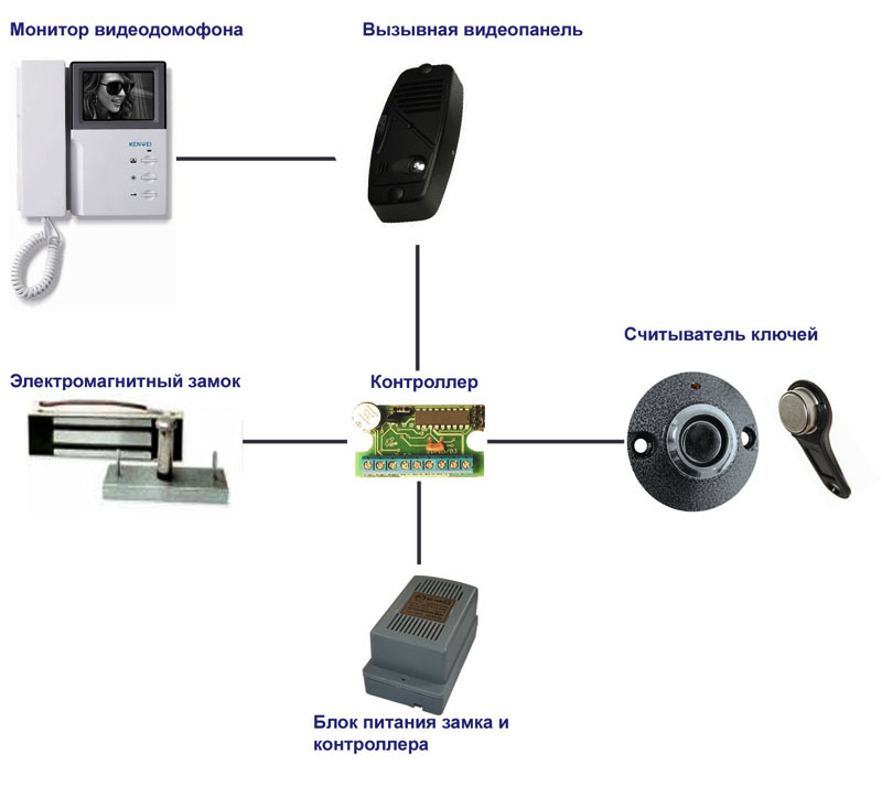 Электромагнитные и электромеханические замки для  домофонов и видеодомофонов,  монтаж и установка