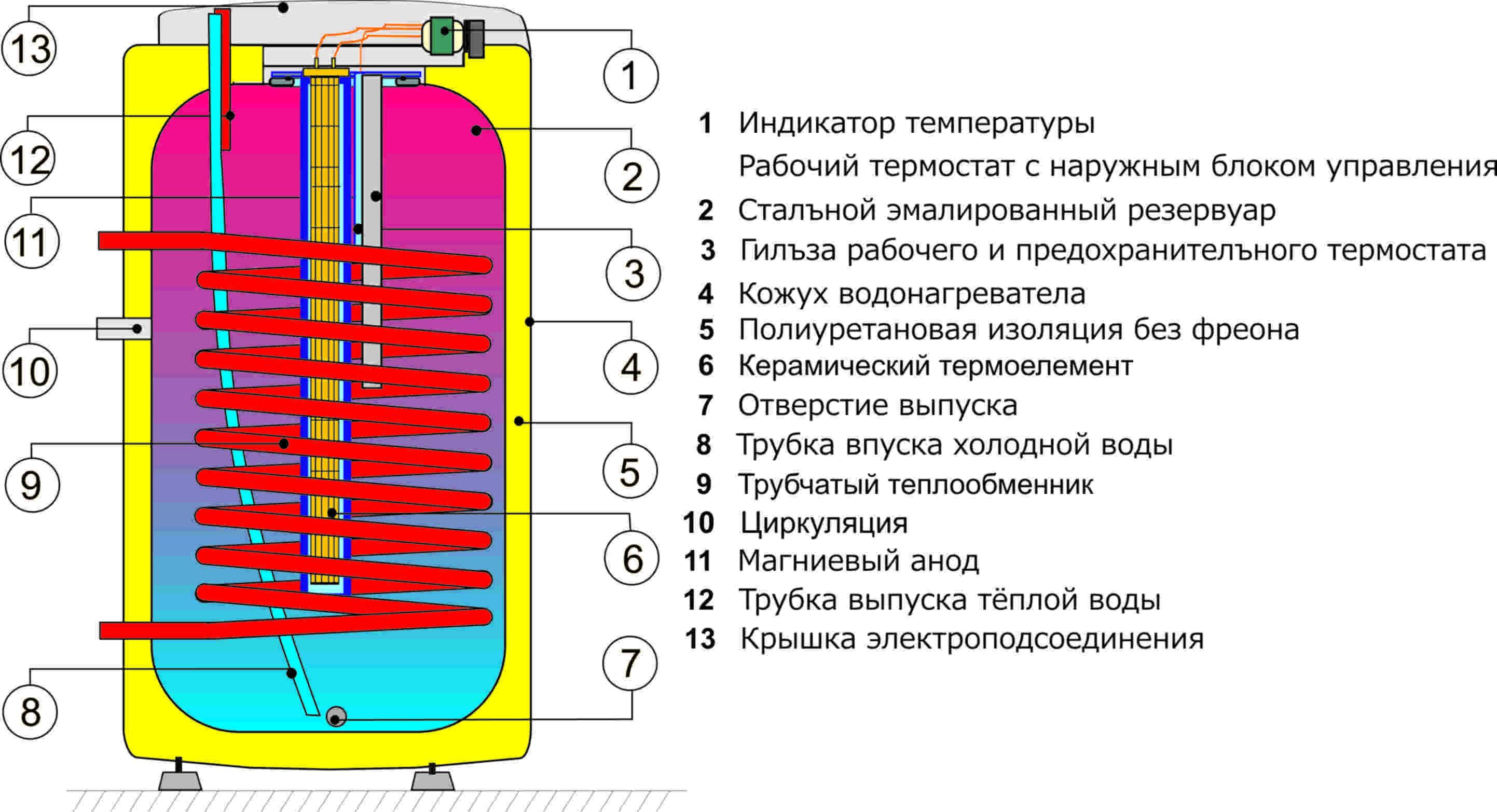 Что такое бойлер, как его включить, подключить и выбрать, принцип работы бойлера для нагрева воды