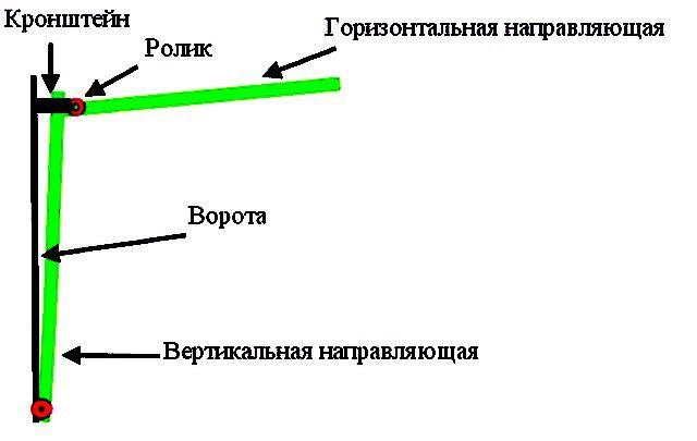 Как самостоятельно изготовить подъемно-поворотные ворота?