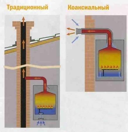 Что делать, если тухнет газовый котел?
