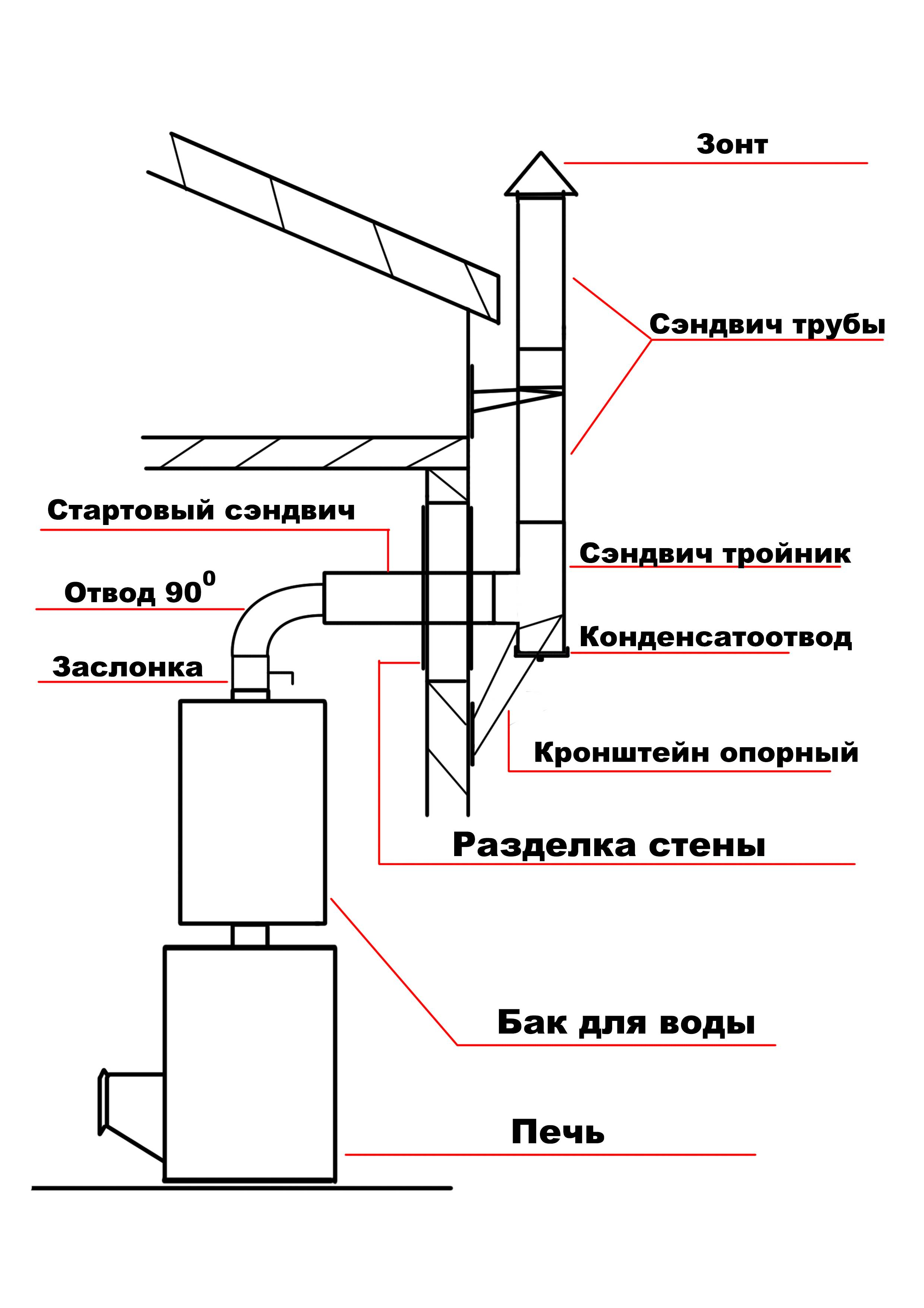 Вентиляционные трубы: материалы для изготовления, сечение и жёсткость воздуховодов, монтаж трубопровода