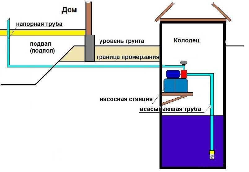 Эжектор для насосной станции - что такое, когда нужен, как устроен и как сделать самостоятельно