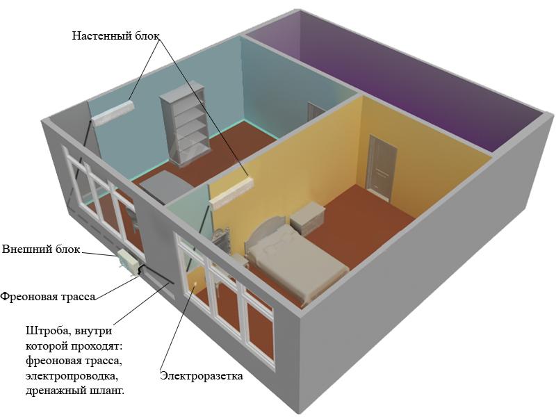 Как обустроить кондиционирование частного дома