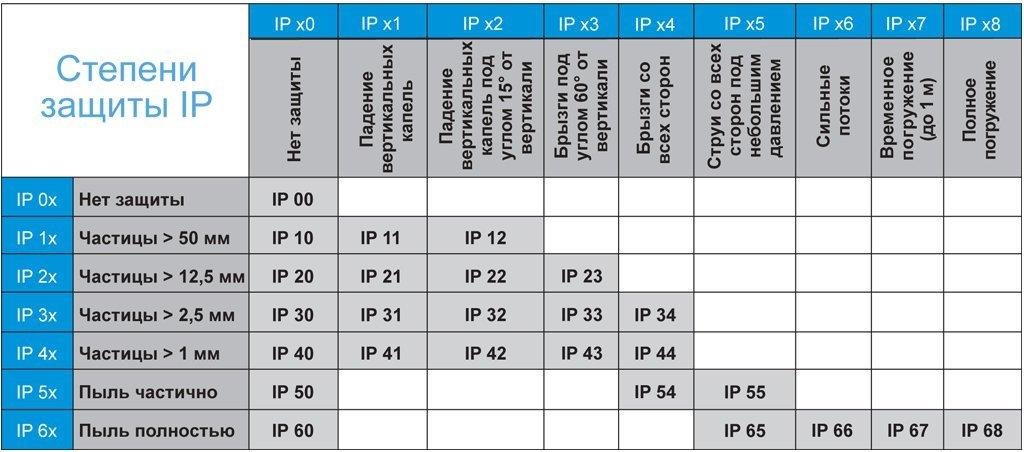 Степень защиты ip65, ip66, ip67 и ip68: расшифровка