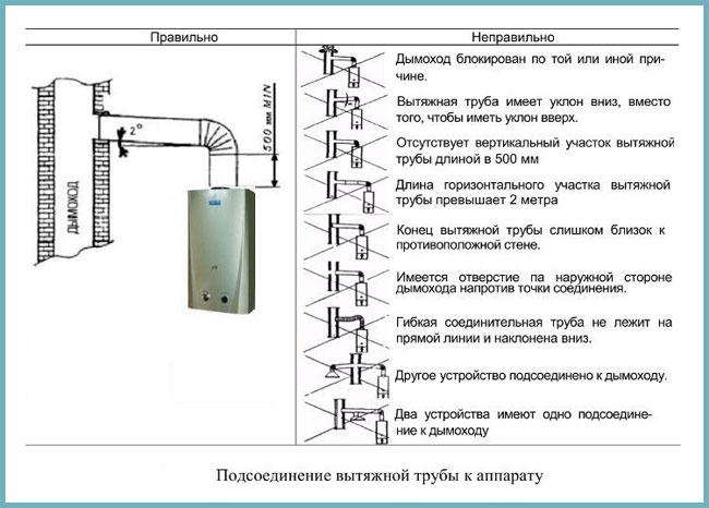 Как правильно делается дымоход для газового котла