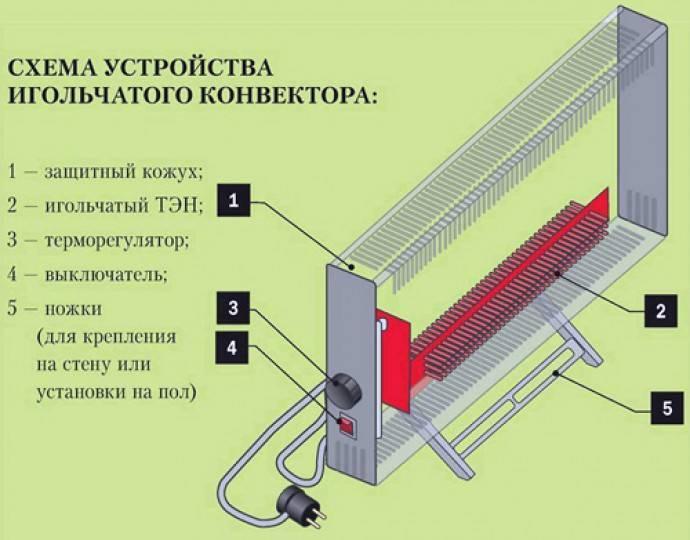 Каким должен быть тэн для котла отопления или радиатора: что нужно для его установки