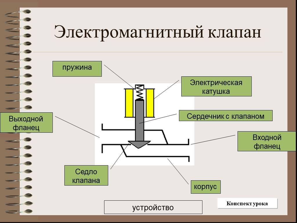 Cоленоидный вентиль: принцип работы, конструкция и применение
