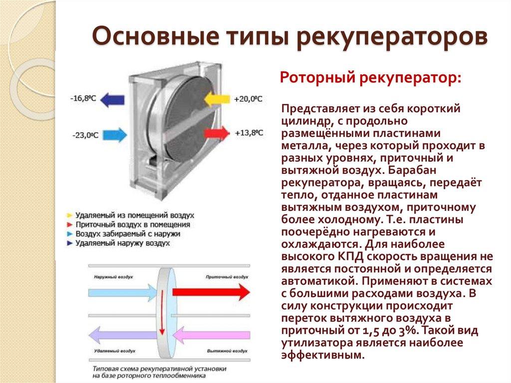 Устройство и принцип работы роторного рекуператора воздуха