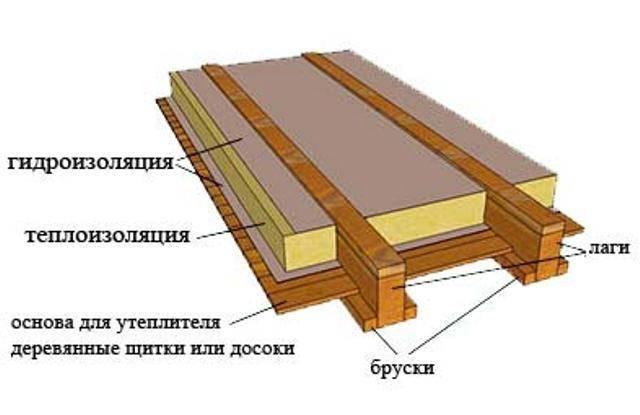 Как правильно утеплить пол в деревянном доме: варианты утепления | тепломонстр