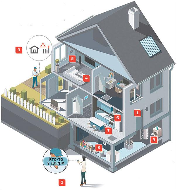 Умный дом для квартир и загородных домов. комплексные системы