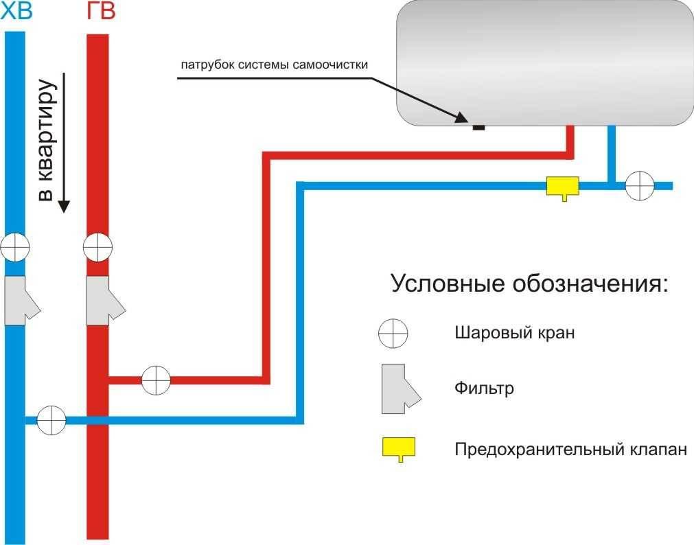 Электрические водонагреватели: плюсы, минусы,  безопасность