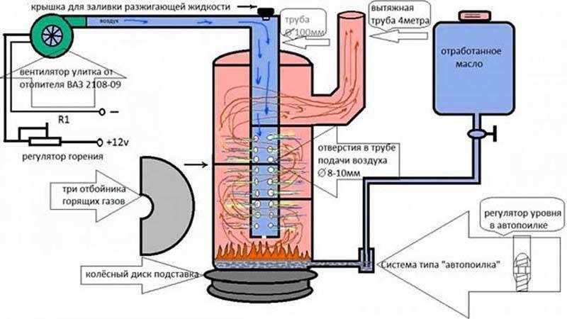 Как сделать отопление на отработанном масле своими руками: схемы и принципы обустройства