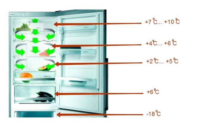 Какая должна быть температура в холодильнике?
