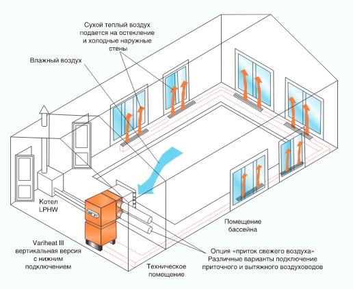 Вентиляция в бассейне: показатели, инструкция по конструированию, параметры, выбор оборудования