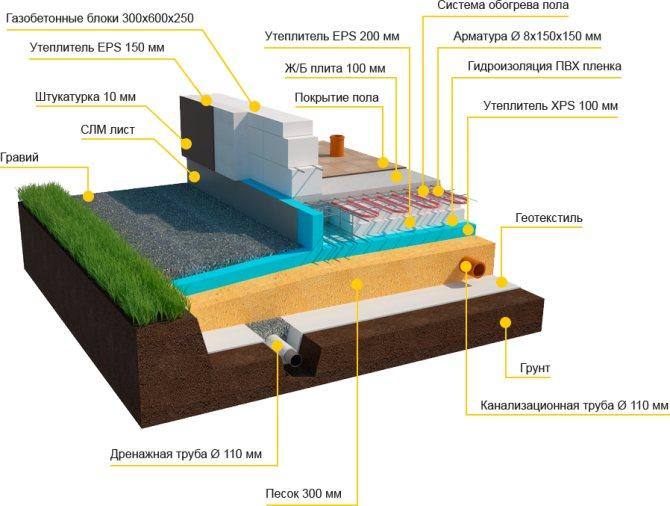 Дренаж фундамента - все о канализации