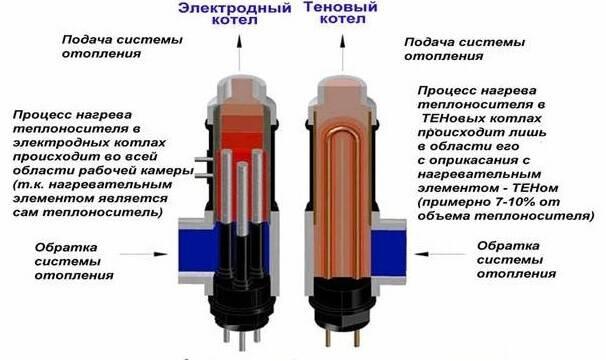 Расход электроэнергии на отопление дома - экономичный способ отопления
