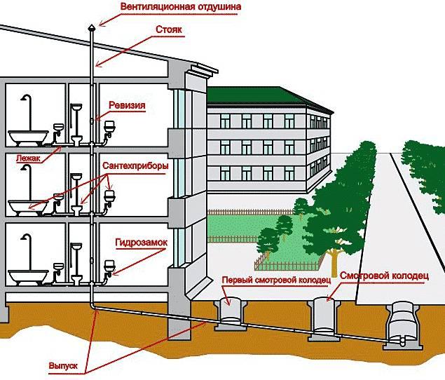 Монтаж очистных сооружений канализации: принцип работы