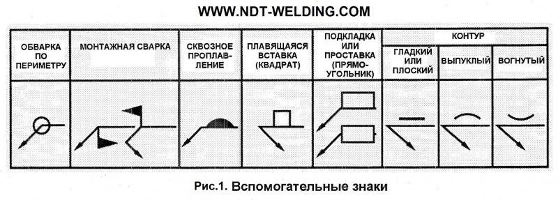 Сварные швы и соединения. виды, обозначение, параметры, классификация сварных швов.