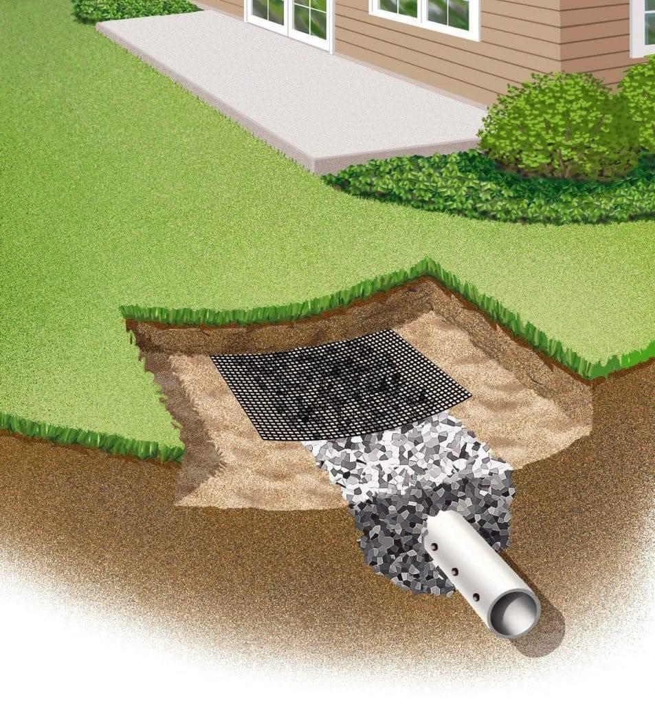 Дренажная система: устройство водоотвода, отведение ливневых и грунтовых вод, современные системы и поэтапная технология монтажа