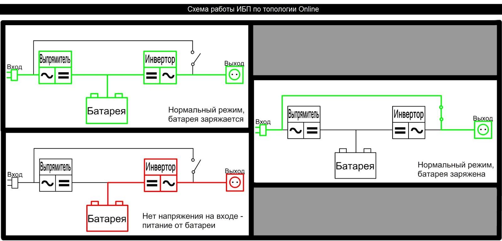 Особенности ибп для промышленных объектов / блог компании delta electronics / хабр