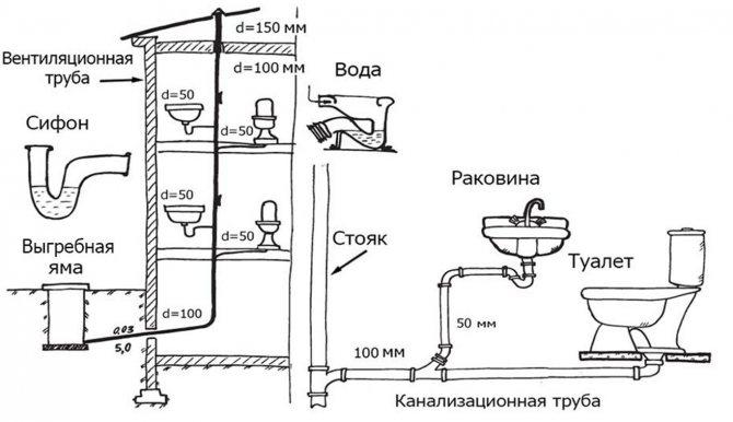 Водоотведение в частном доме — как сделать, схема