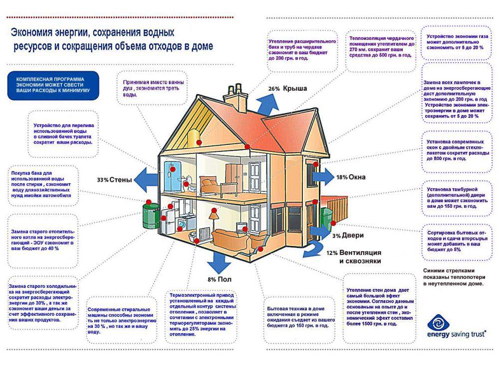 Обзор современных энергосберегающих систем отопления: экономим на тепле