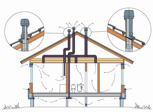 Вентиляция на крыше частного дома: как сделать и обустроить проход воздуховода в крыше