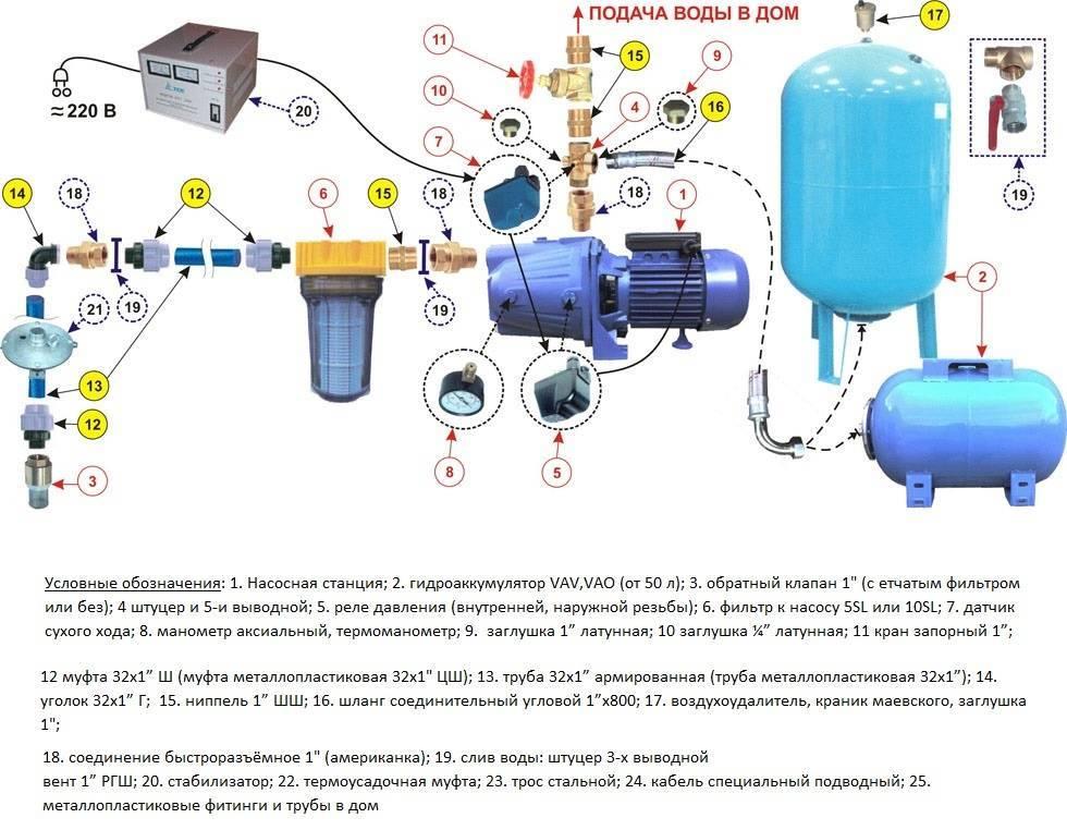 Принцип работы насосной станции с гидроаккумулятором и устройство