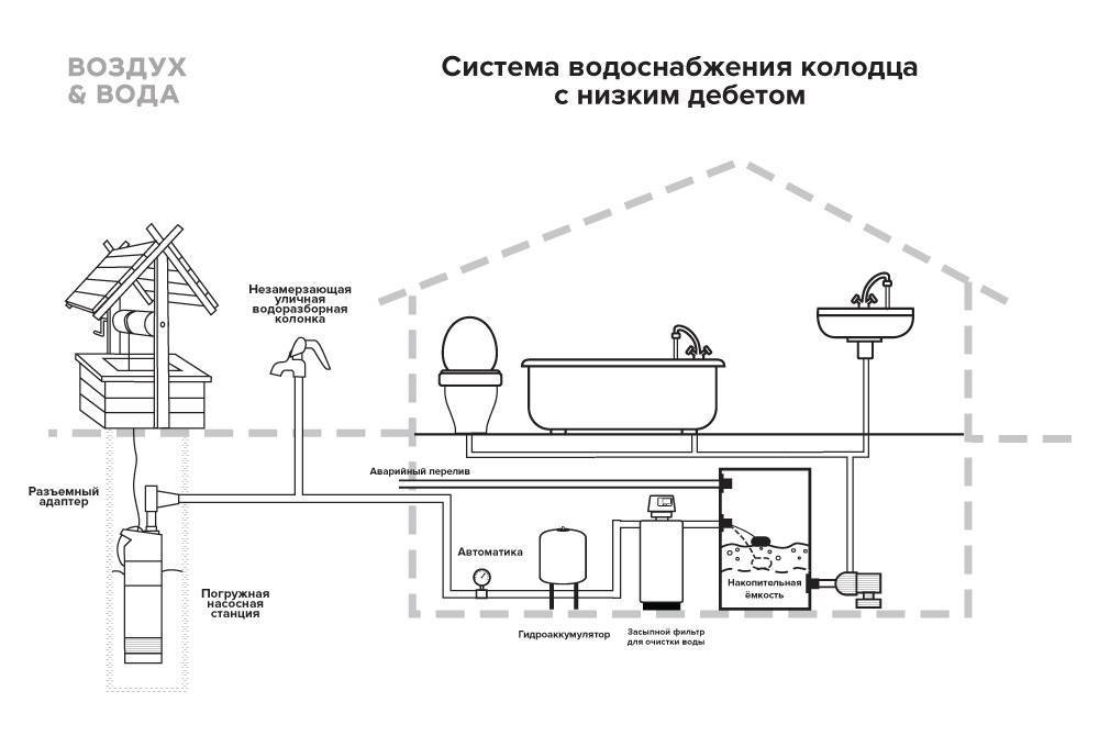 Разводка водопровода в частном доме - схемы и порядок монтажа