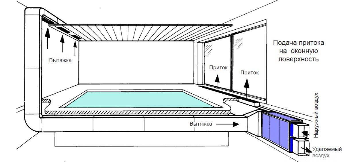 Вентиляция бассейна в доме частном: схема приточно-вытяжной системы и нормативы
