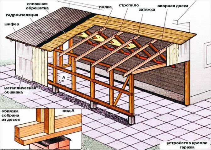 Односкатная крыша: пошаговая инструкция как построить простую конструкцию своими руками