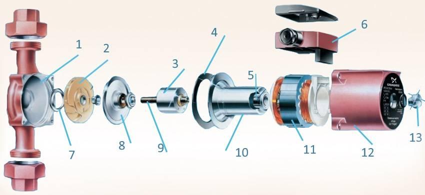 Циркуляционные насосы grundfos: обзор популярных моделей, инструкция монтажа своими руками
