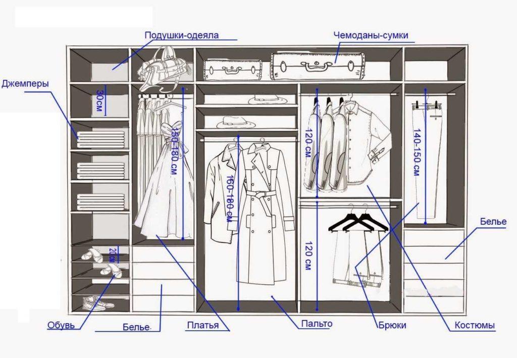 Вентиляция в гардеробной комнате: как сделать вытяжку в гардеробе без окна (фото) » интер-ер.ру