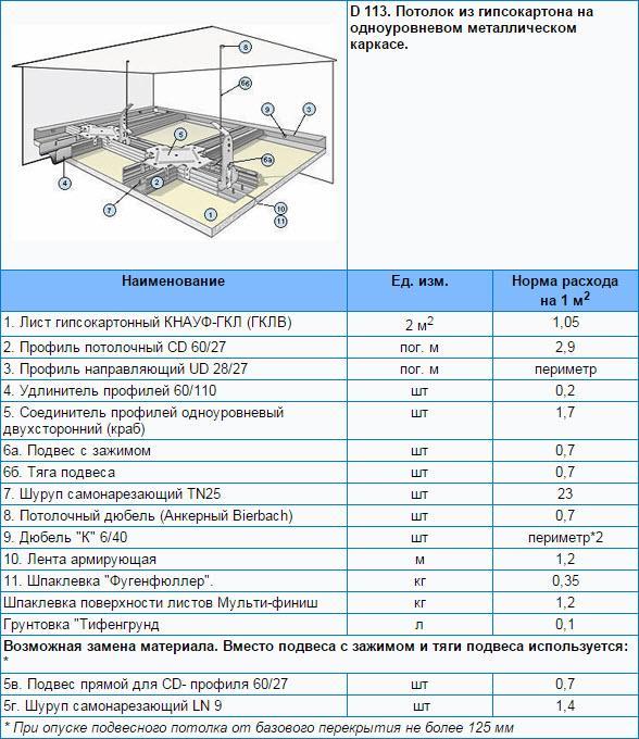 Расчет потолка армстронг: формулы, схемы и инструкции!