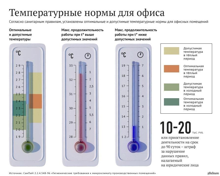Какая температура должна быть в спальне