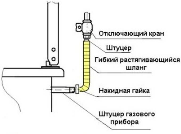 Как отключить газовую плиту на время ремонта самостоятельно