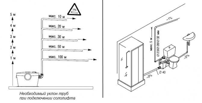 Система сололифт для канализации: описание, способы монтажа и ремонта