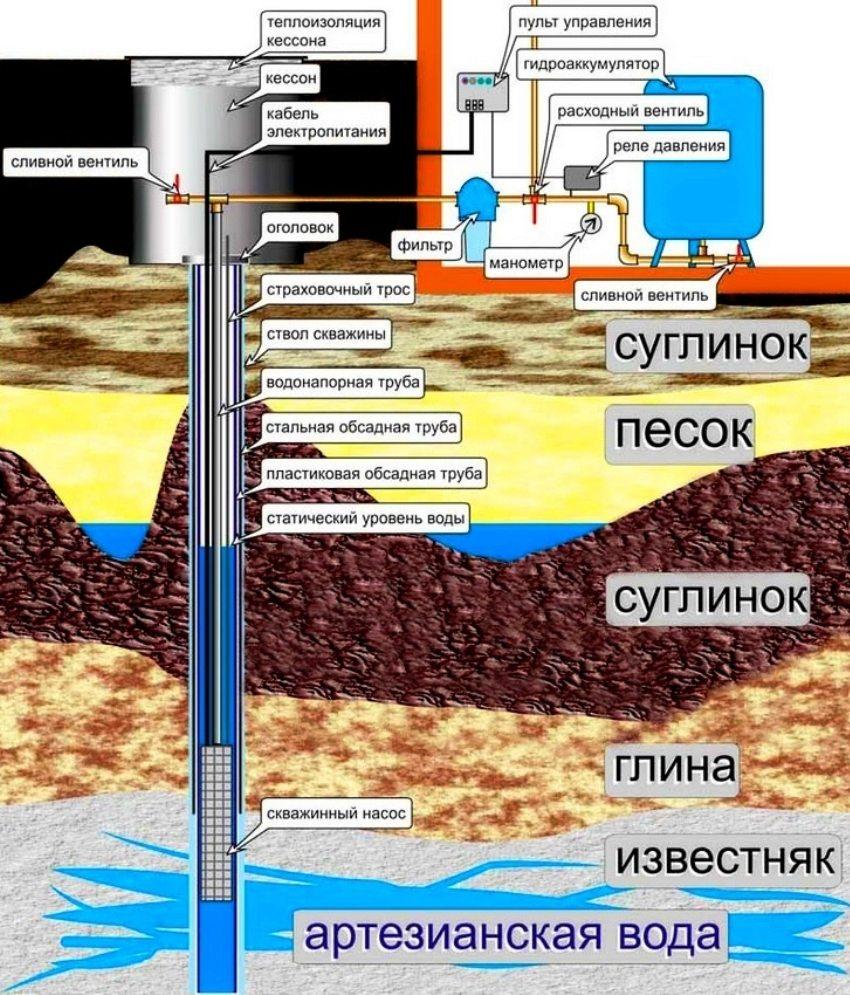 Обзор технологии гидробурения скважин — можно ли провести работы самостоятельно?