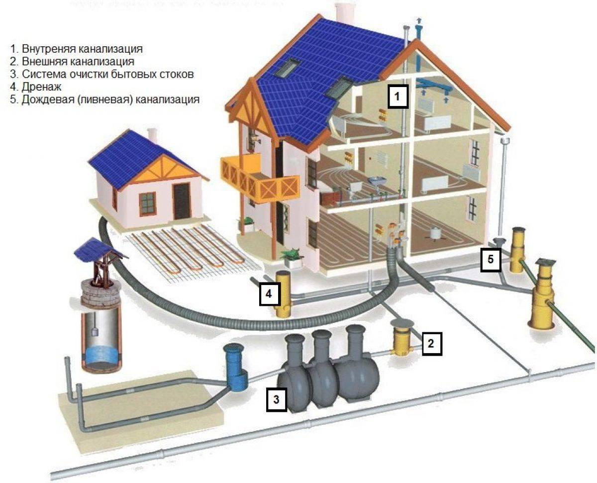 Санитарные нормы расстояния канализации от частного дома: требования и правила