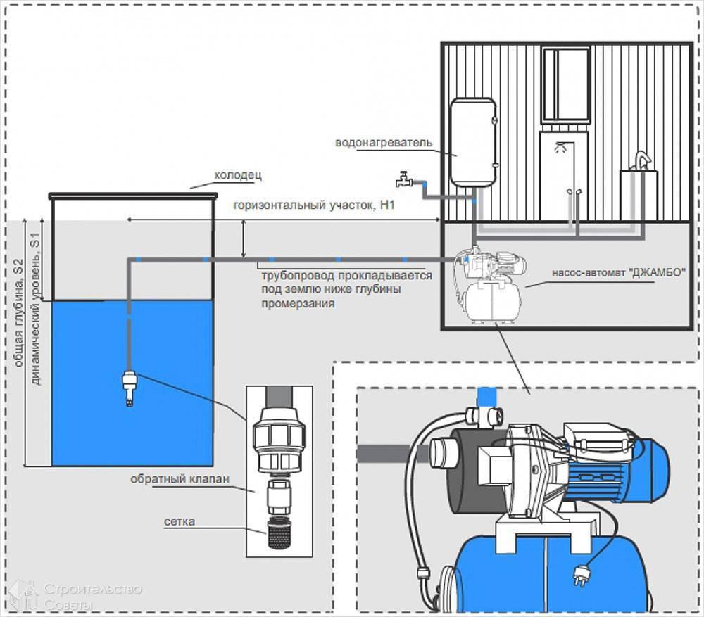 Правила подключения насосных станций