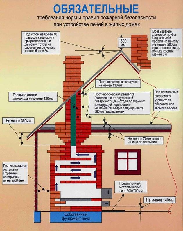 Дымоход для камина - требования к устройству, материалы, размещение и монтаж