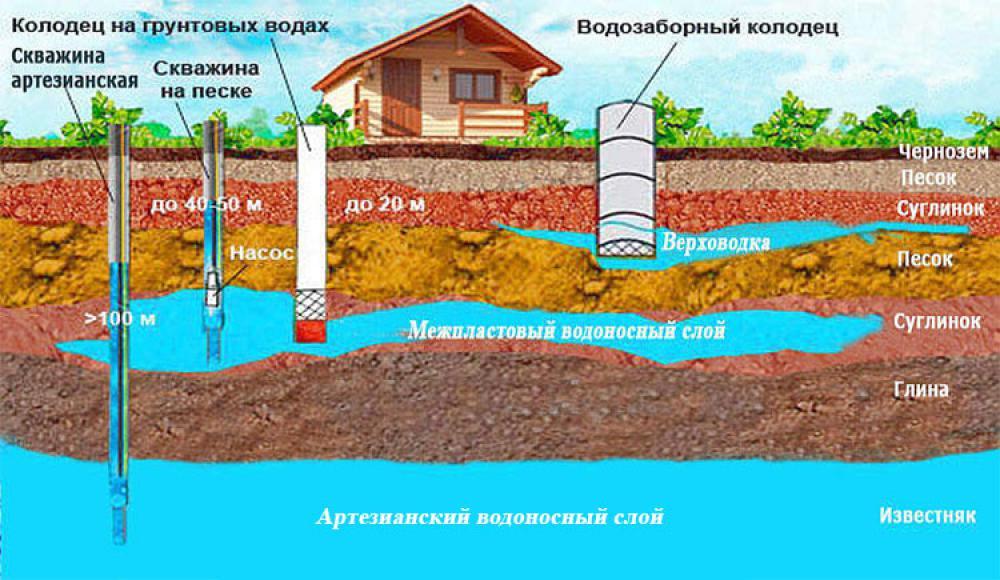 Бурение скважины на воду: полезные советы от бурильщиков
