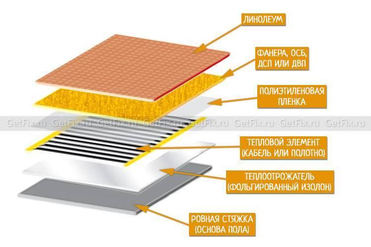 Теплый пол под линолеум на бетонный пол: монтажный инструктаж