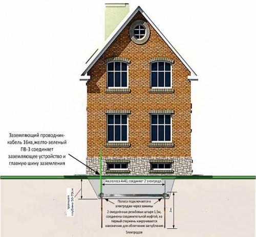 Как сделать контур заземления в частном доме своими руками: схемы заземления и монтажный инструктаж