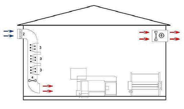 Проектирование воздушного отопления — основные принципы и пример расчета