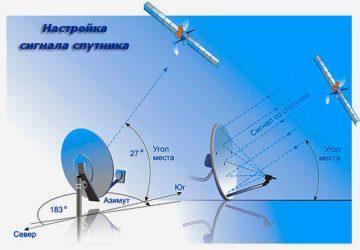 Подробная инструкция как самостоятельно установить и настроить спутниковую тарелку телекарта — технический блог