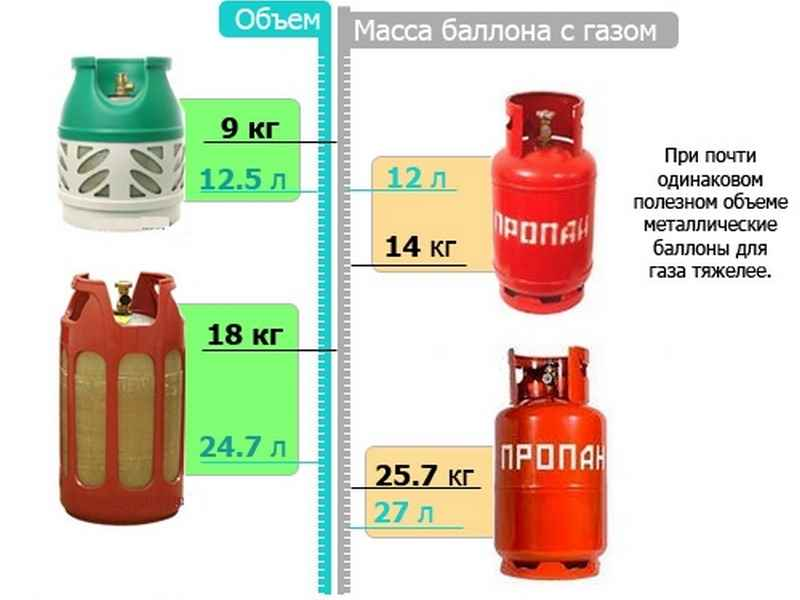 На сколько хватает баллона газа для плиты