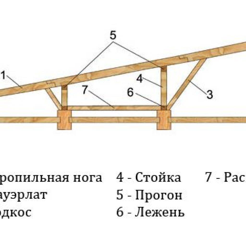 Односкатная крыша своими руками – монтажная инструкция + видео